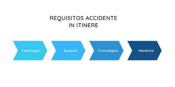 Requisitos accidente in itinere